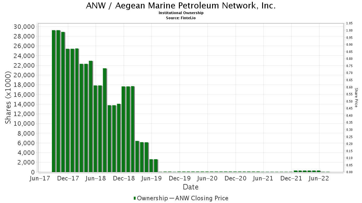 ANW / Aegean Marine Petroleum Network, Inc. Institutional Ownership