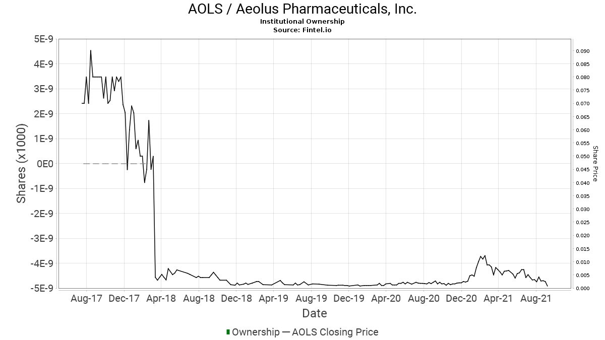 AOLS / Aeolus Pharmaceuticals, Inc. Institutional Ownership