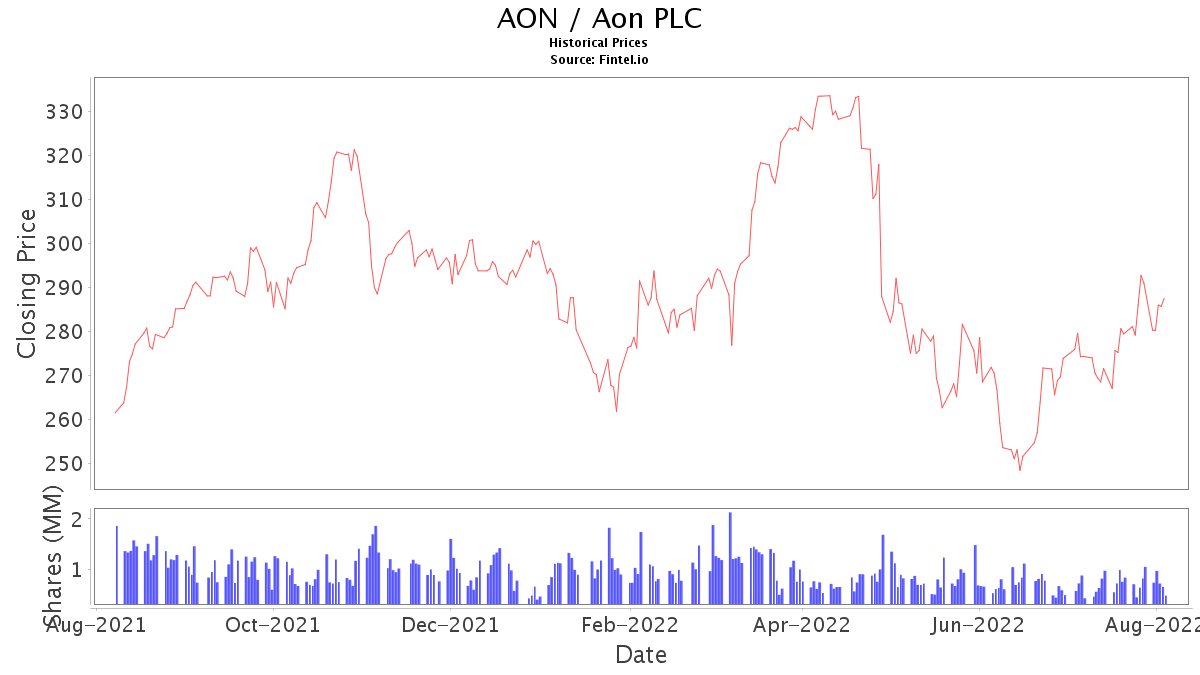 Aon Stock Quote