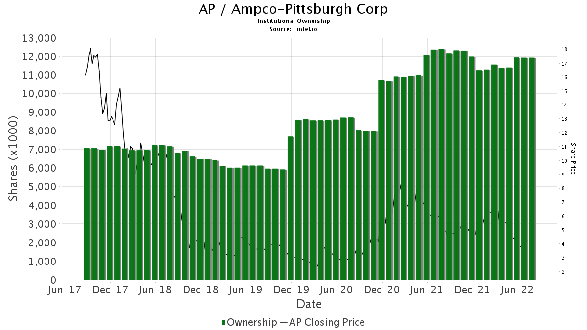 AP / Ampco-Pittsburgh Corp. Institutional Ownership