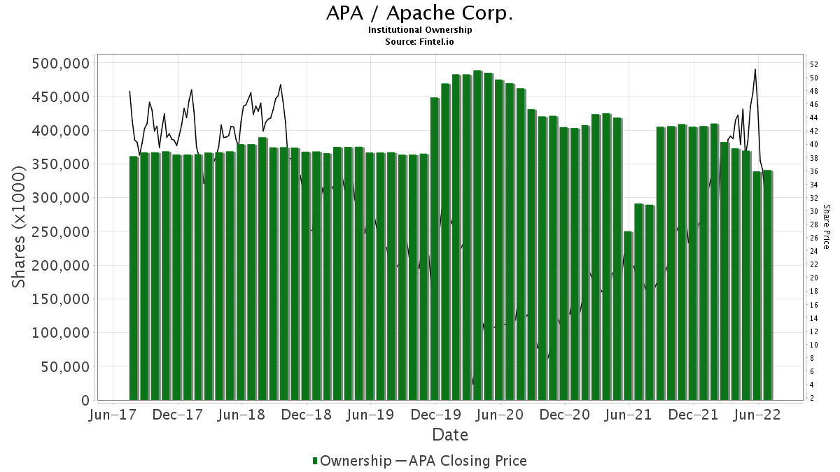 APA / Apache Corp. Institutional Ownership