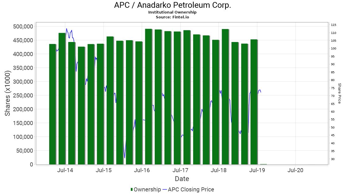 APC / Anadarko Petroleum Corp. Institutional Ownership