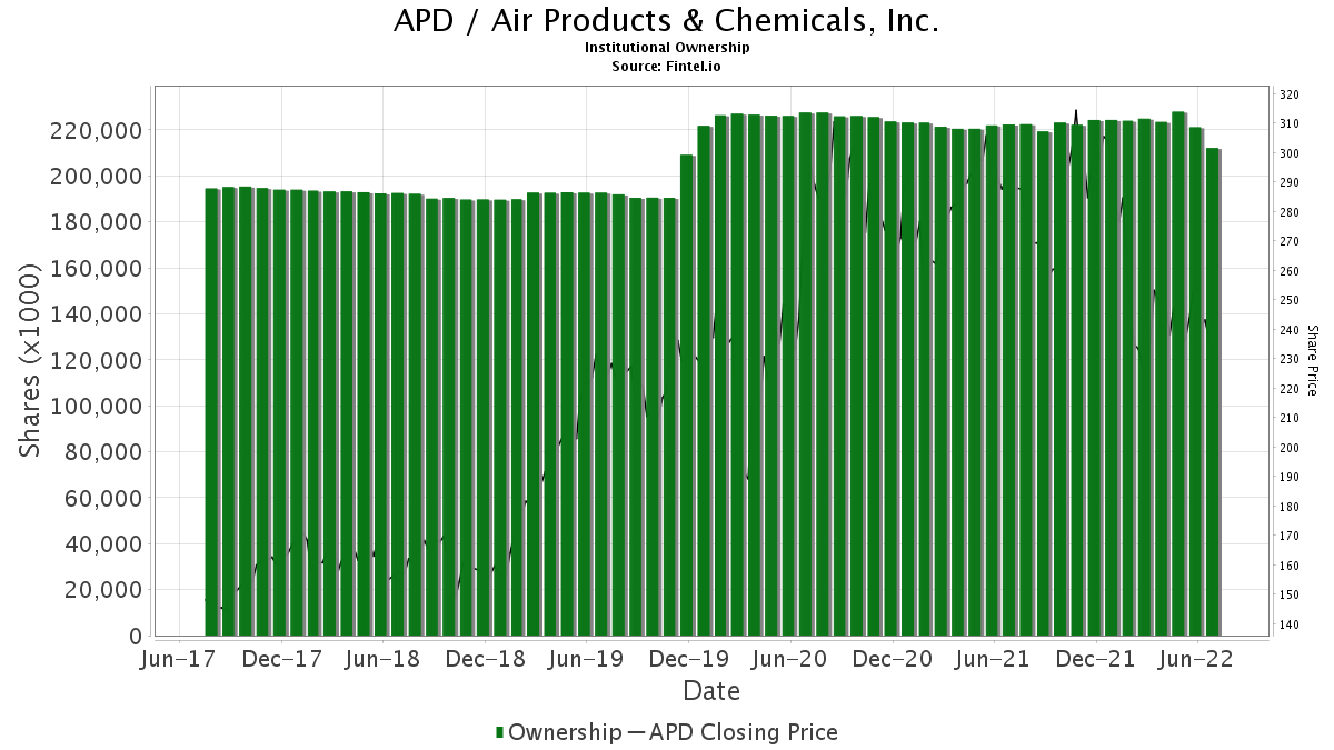 APD / Air Products & Chemicals, Inc. Institutional Ownership