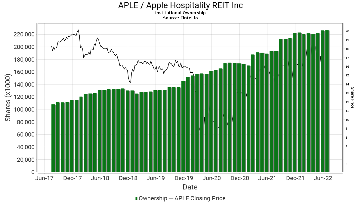 APLE / Apple Hospitality REIT, Inc. Institutional Ownership