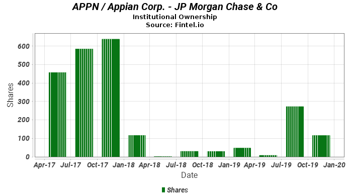 Jp Morgan Chase Co Discloses 160 Ownership In Appn Appian Corp