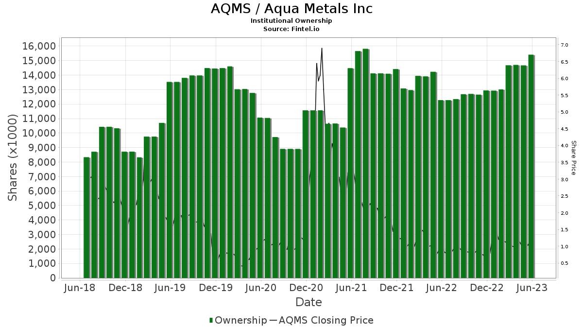 AQMS / Aqua Metals, Inc. Institutional Ownership