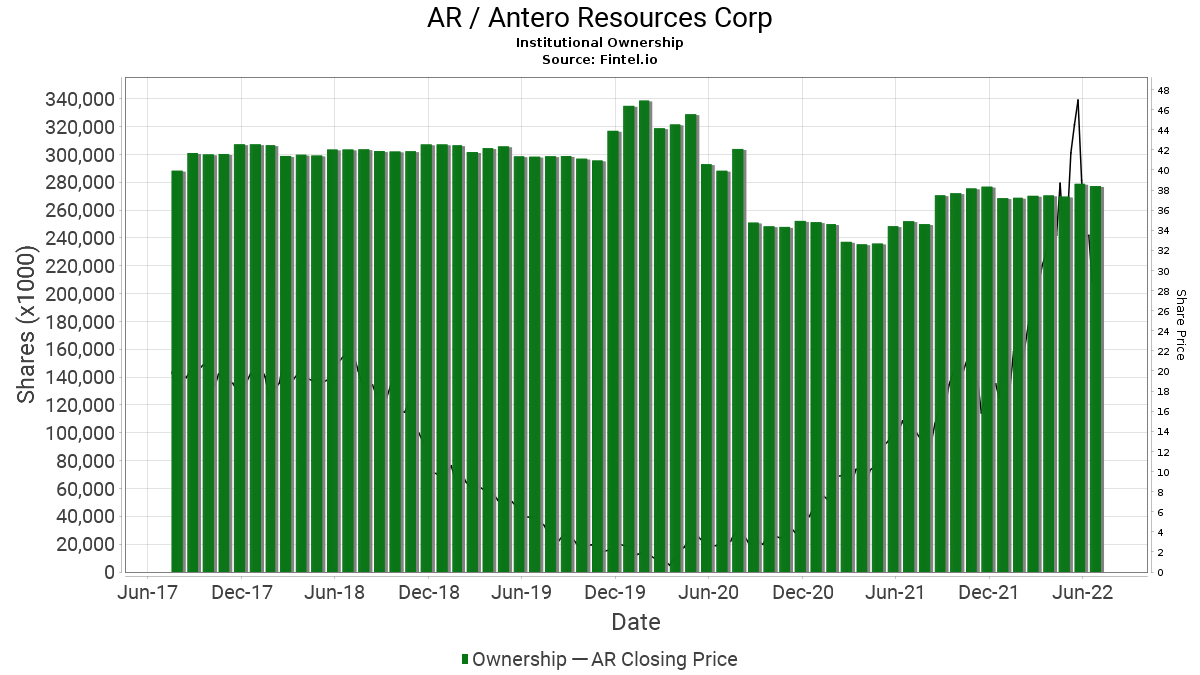 AR / Antero Resources Corporation Institutional Ownership