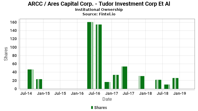 Tudor investments aum masterforex platform download google