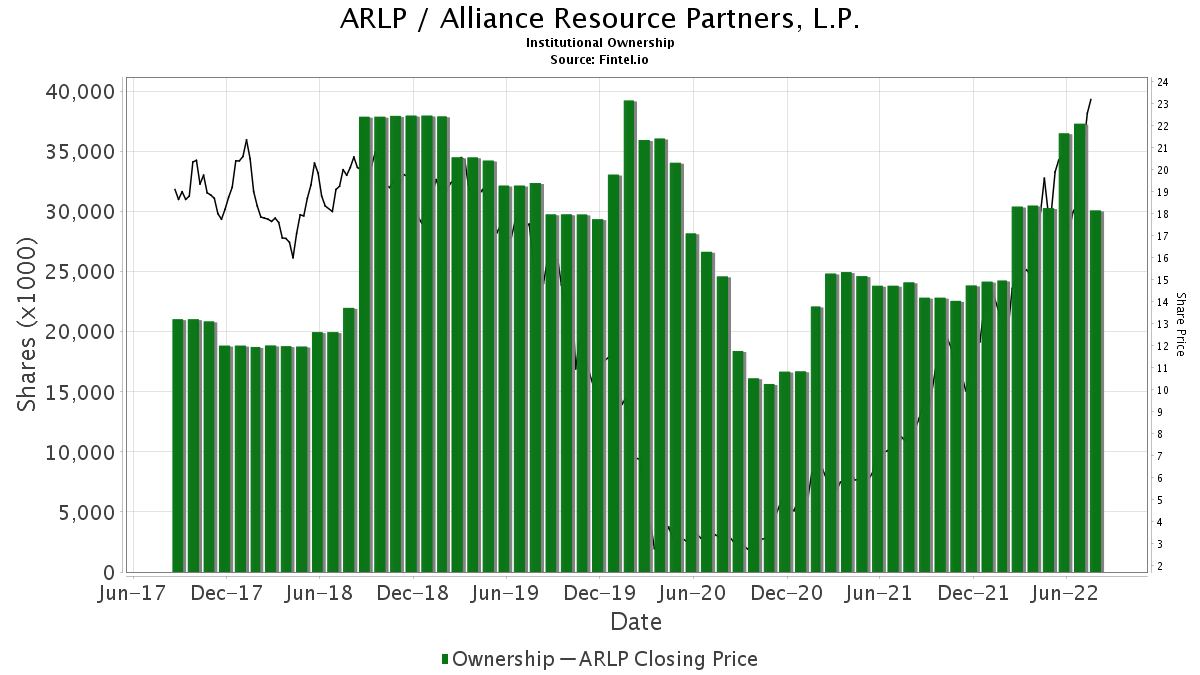 ARLP / Alliance Resource Partners, L.P. Institutional Ownership