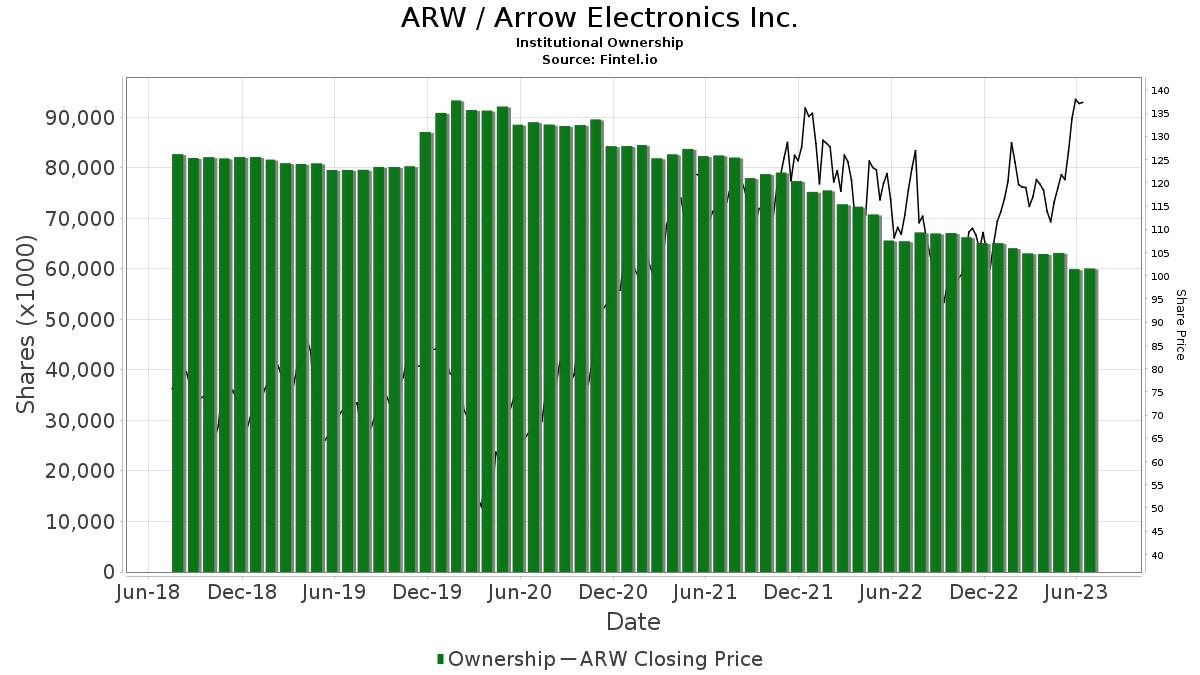 ARW / Arrow Electronics, Inc. Institutional Ownership