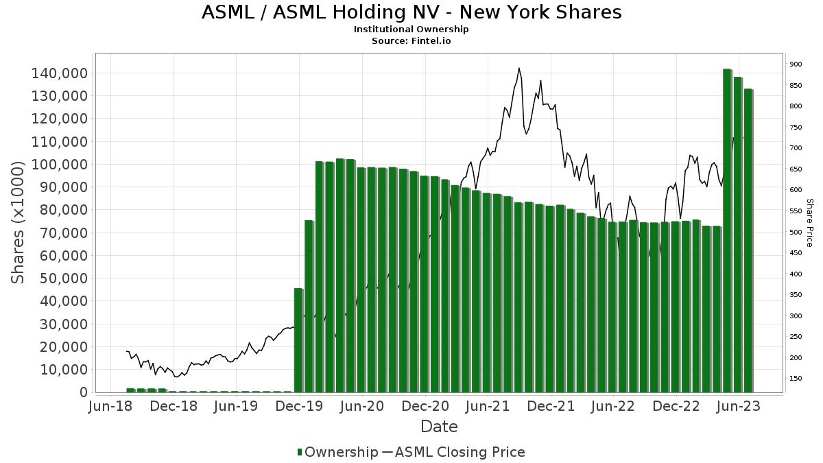 ASML / ASML Holding N.V. (ADR) Institutional Ownership