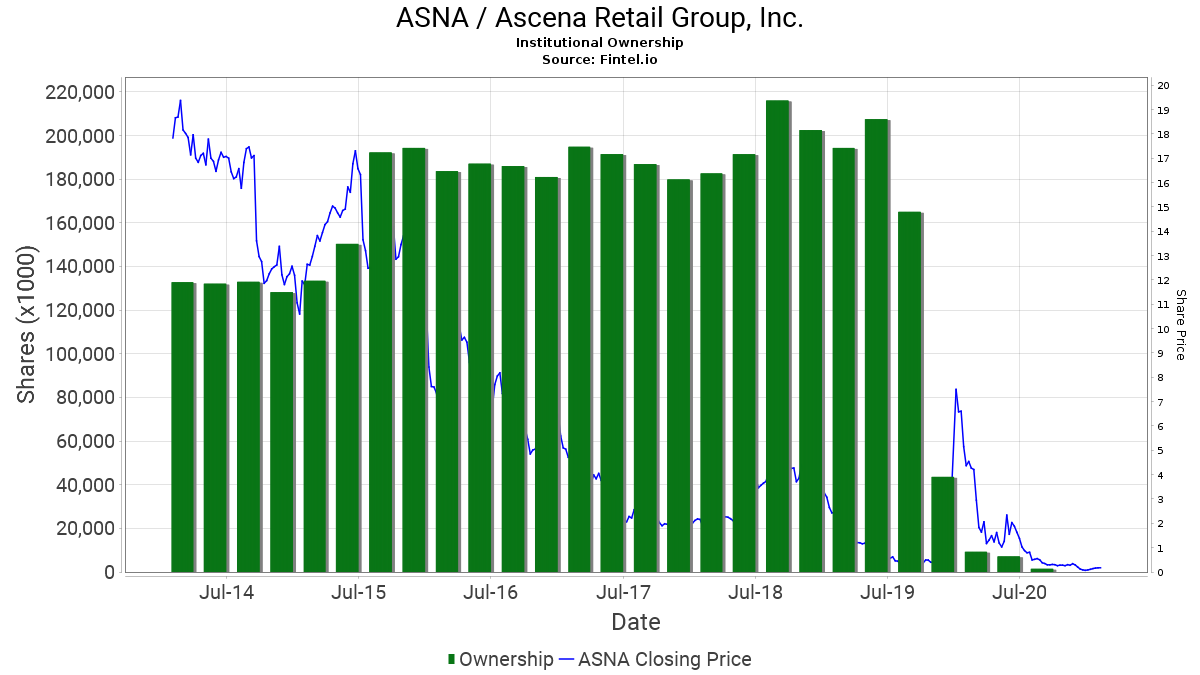 ASNA / Ascena Retail Group, Inc. Institutional Ownership