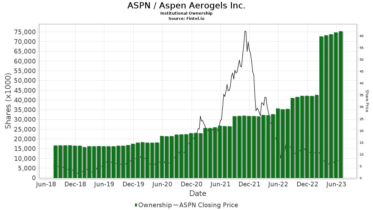 ASPN / Aspen Aerogels Inc. Institutional Ownership