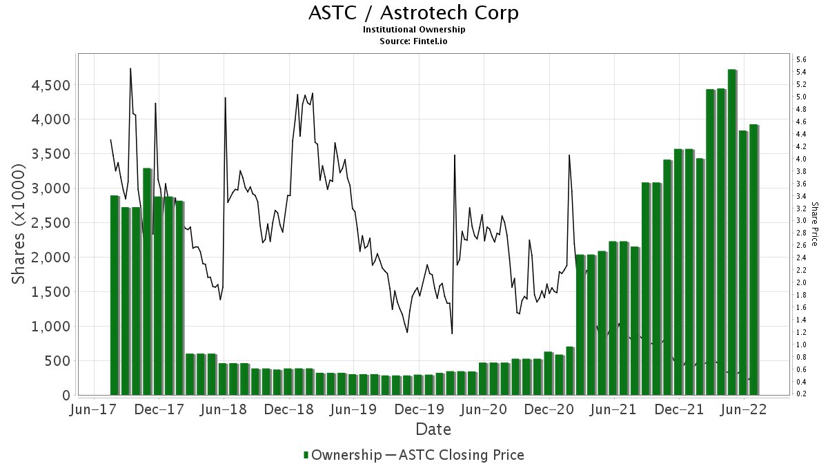 ASTC / Astrotech Corp. Institutional Ownership