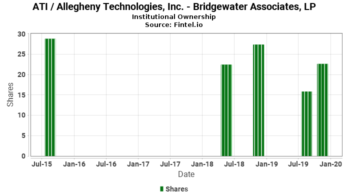 Bridgewater Associates, LP ownership in ATI / Allegheny Technologies, Inc.
