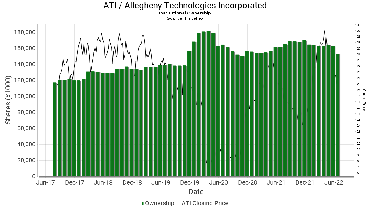 ATI / Allegheny Technologies, Inc. Institutional Ownership