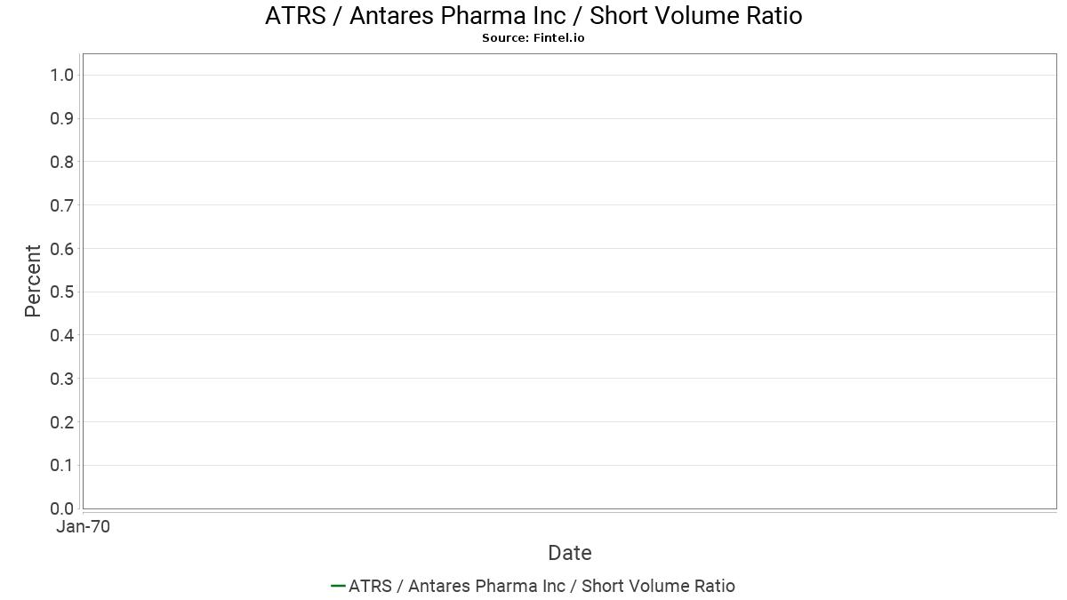 ATRS / Antares Pharma, Inc. Short Interest