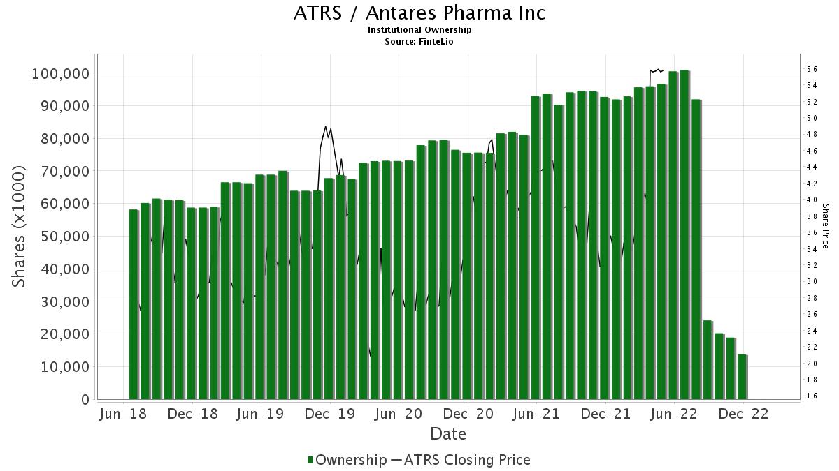 ATRS / Antares Pharma, Inc. Institutional Ownership