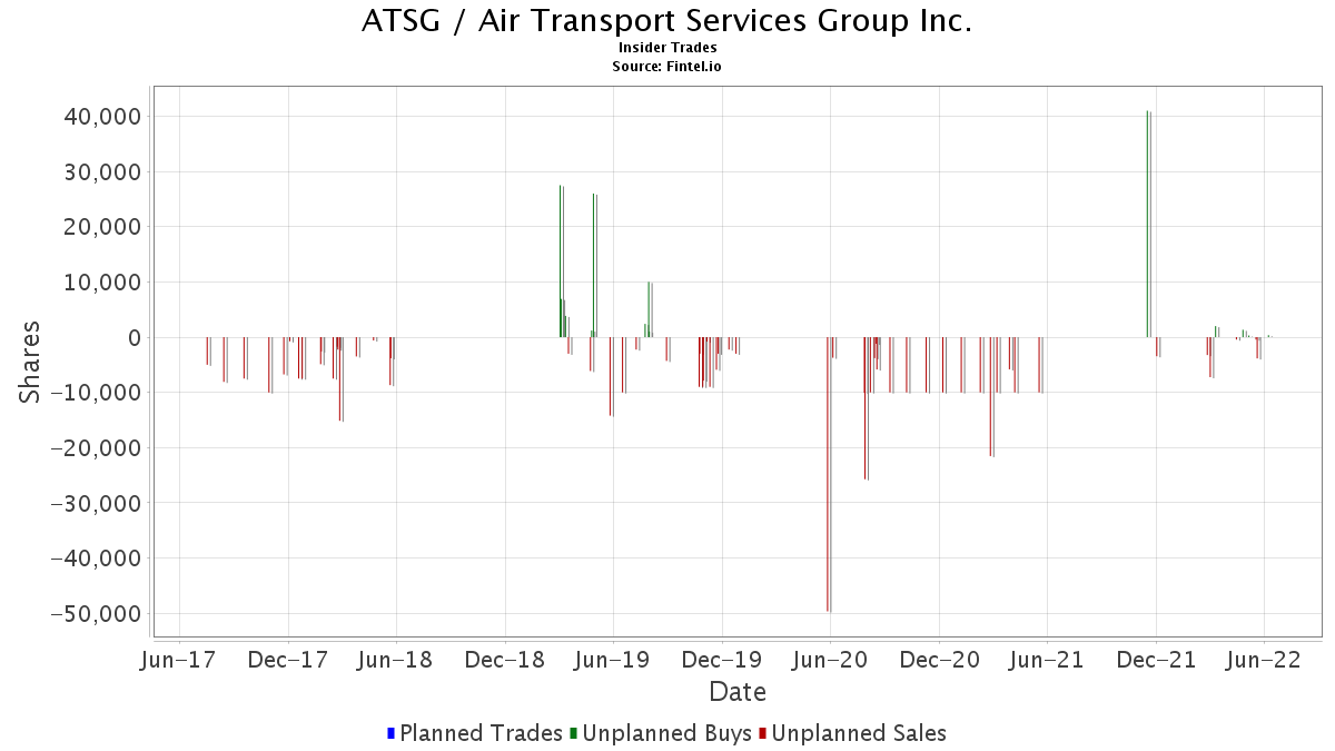 ATSG / Air Transport Services Group, Inc  - Insider Trading