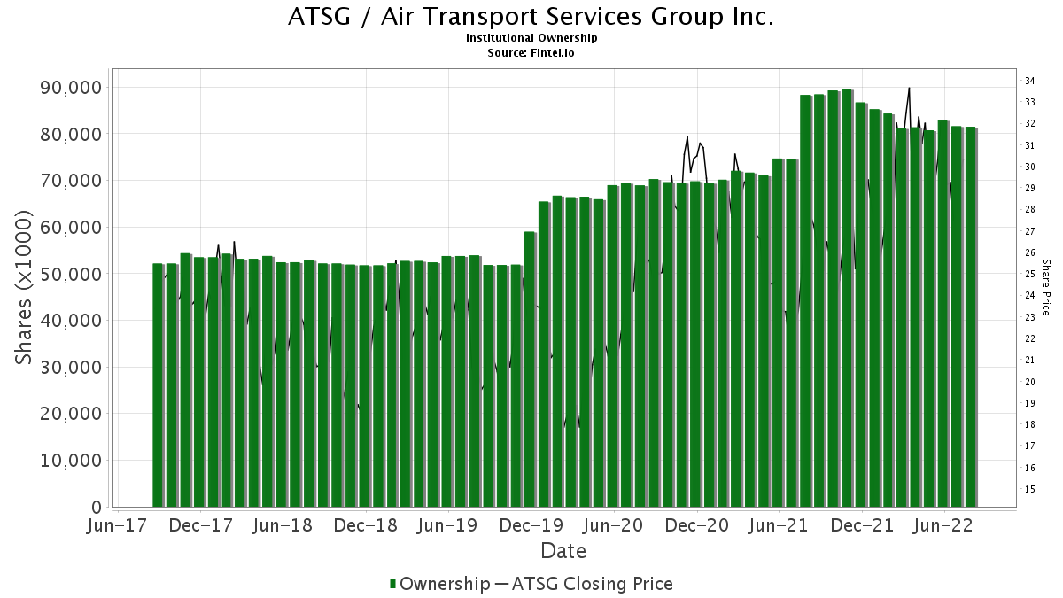 ATSG / Air Transport Services Group, Inc. Institutional Ownership