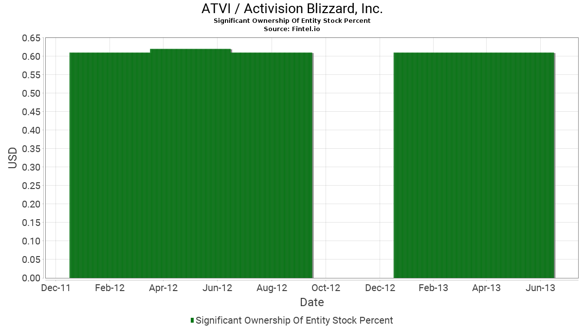 ATVI Significant Ownership Of Entity Stock Percent