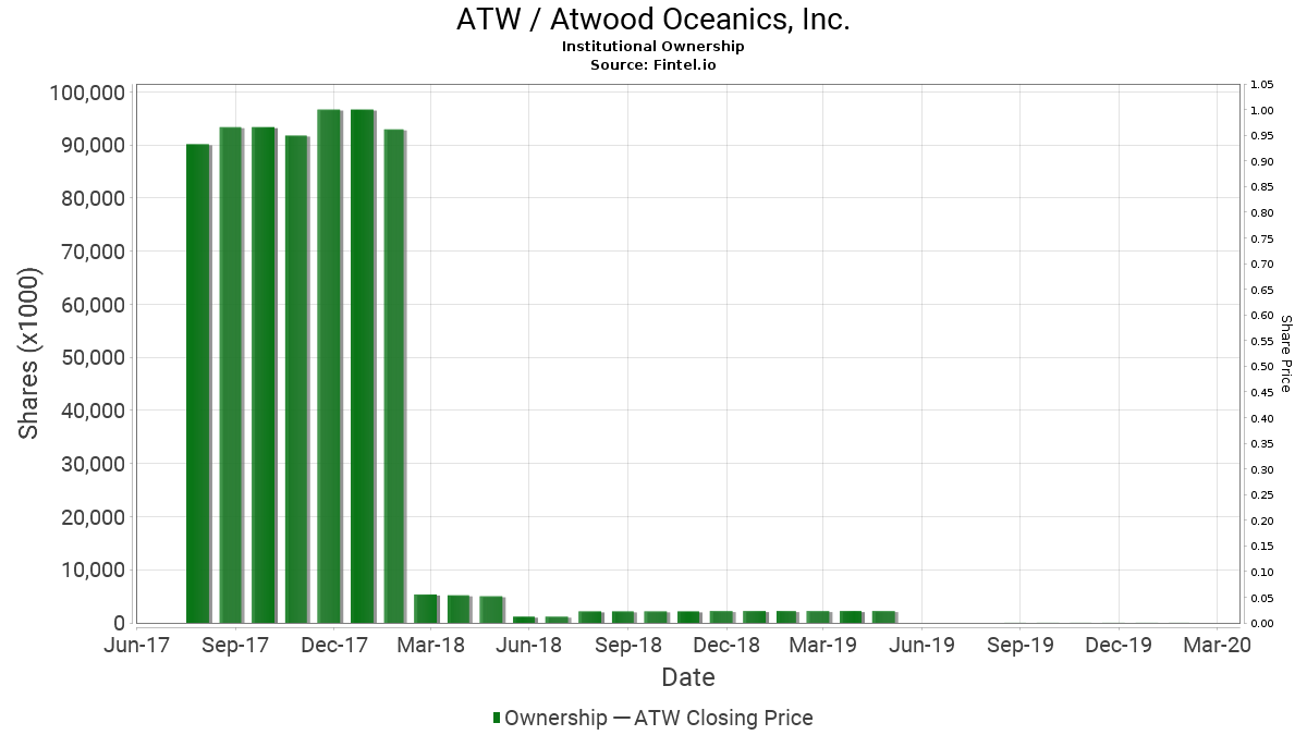 ATW / Atwood Oceanics, Inc. Institutional Ownership