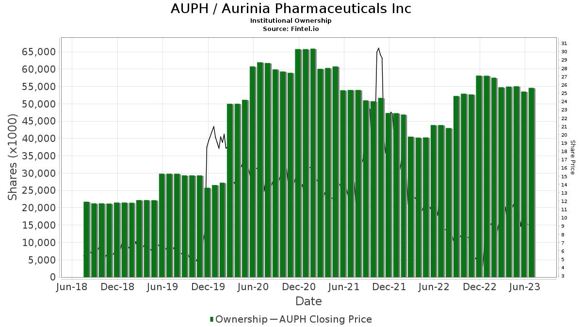 AUPH / Aurinia Pharmaceuticals Inc Institutional Ownership