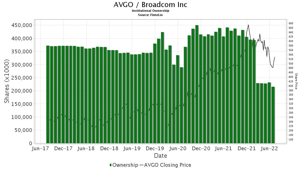 AVGO / Broadcom Limited Institutional Ownership