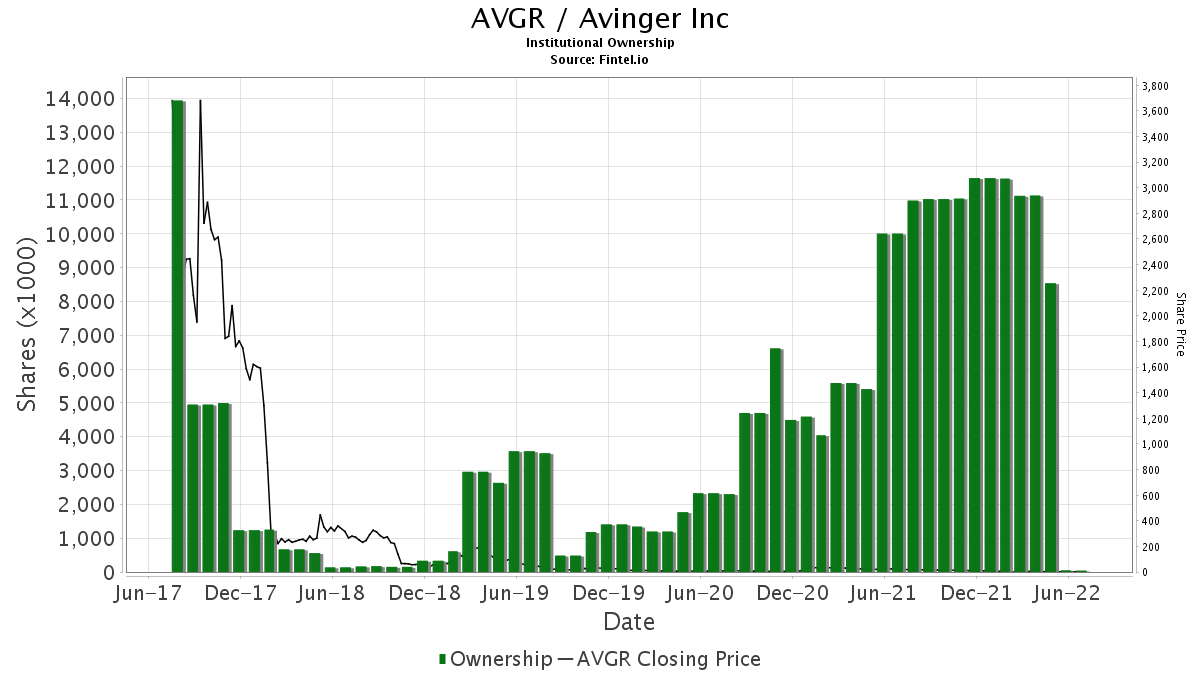 AVGR / Avinger, Inc. Institutional Ownership