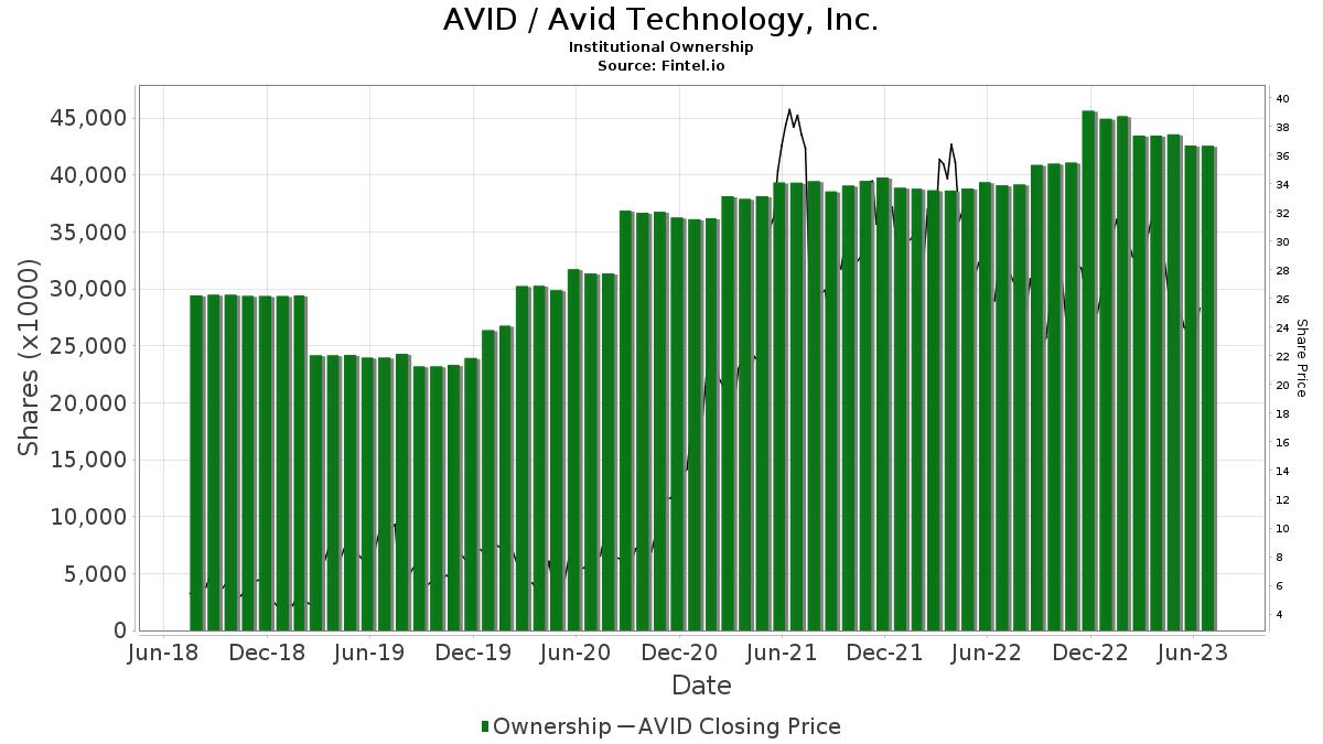 AVID / Avid Technology, Inc. Institutional Ownership