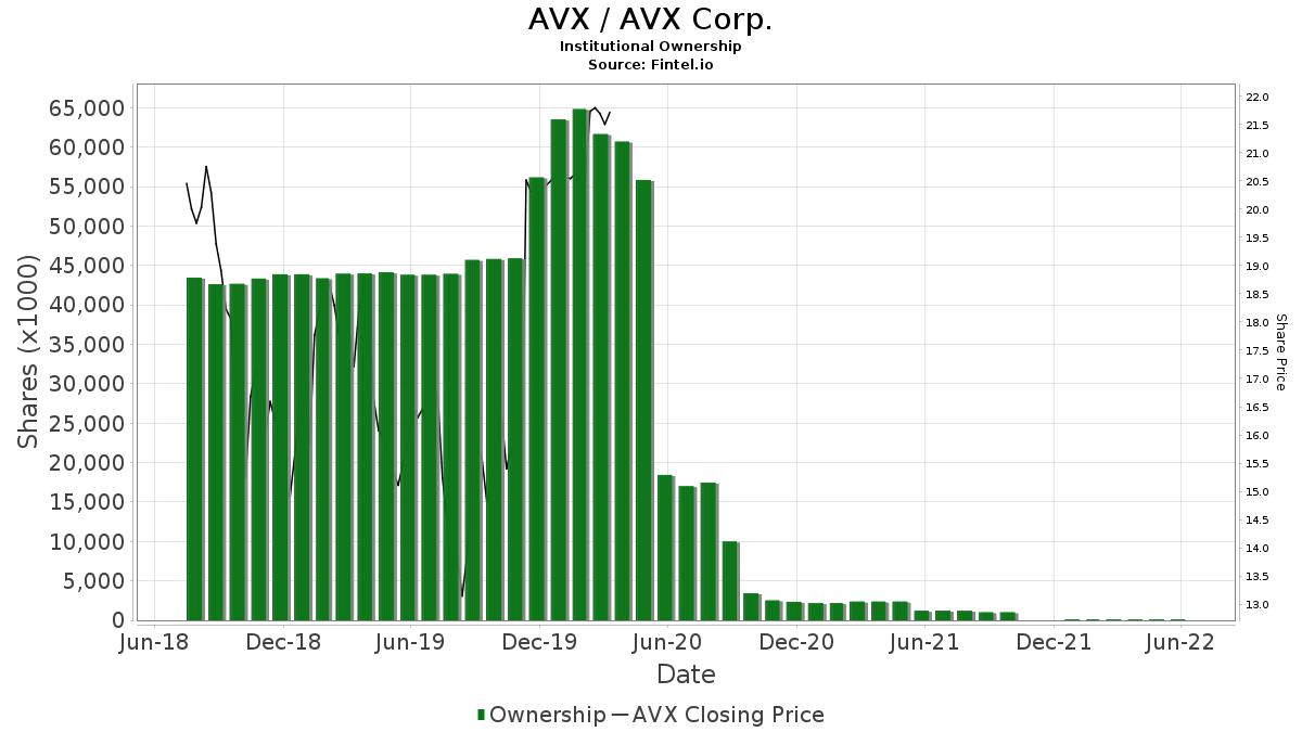 AVX / AVX Corp. Institutional Ownership