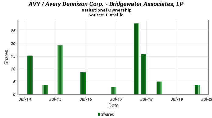 Bridgewater Associates, LP reports 43.45% decrease in  ownership of AVY / Avery Dennison Corp.