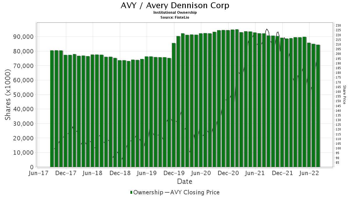 AVY / Avery Dennison Corp. Institutional Ownership
