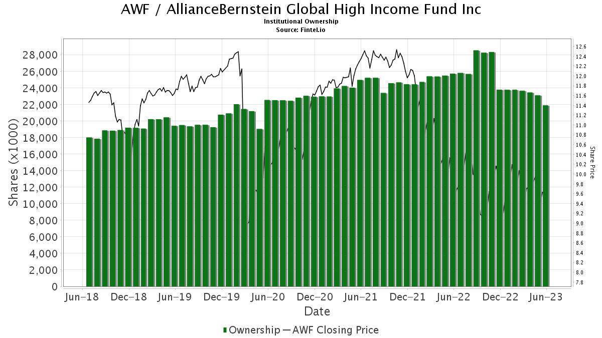 AWF / AllianceBernstein Global High Income Fund, Inc. Institutional Ownership