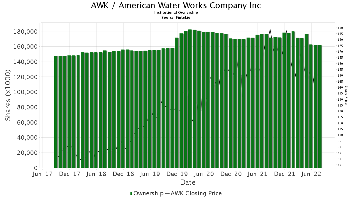AWK / American Water Works Co., Inc. Institutional Ownership