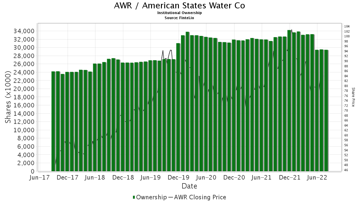 AWR / American States Water Co. Institutional Ownership