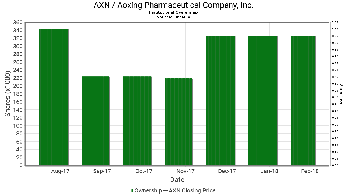 AXN / Aoxing Pharmaceutical Company, Inc. Institutional Ownership