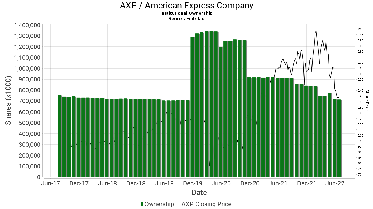 AXP / American Express Co. Institutional Ownership