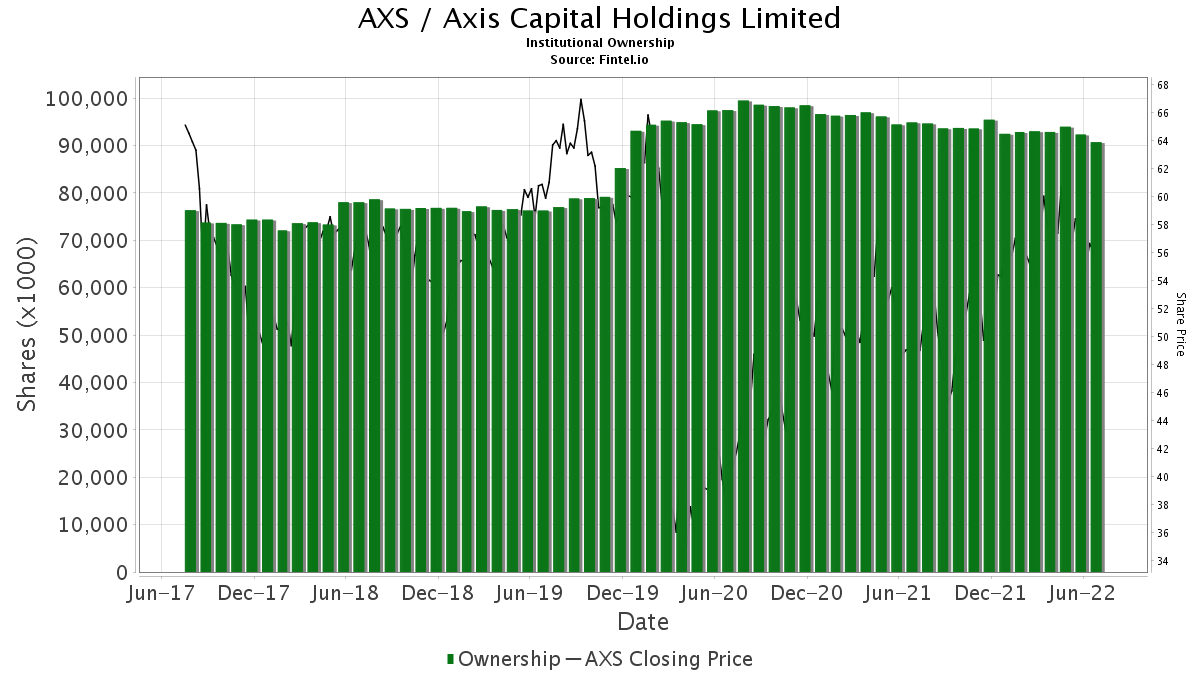 AXS / AXIS Capital Holdings Ltd. Institutional Ownership