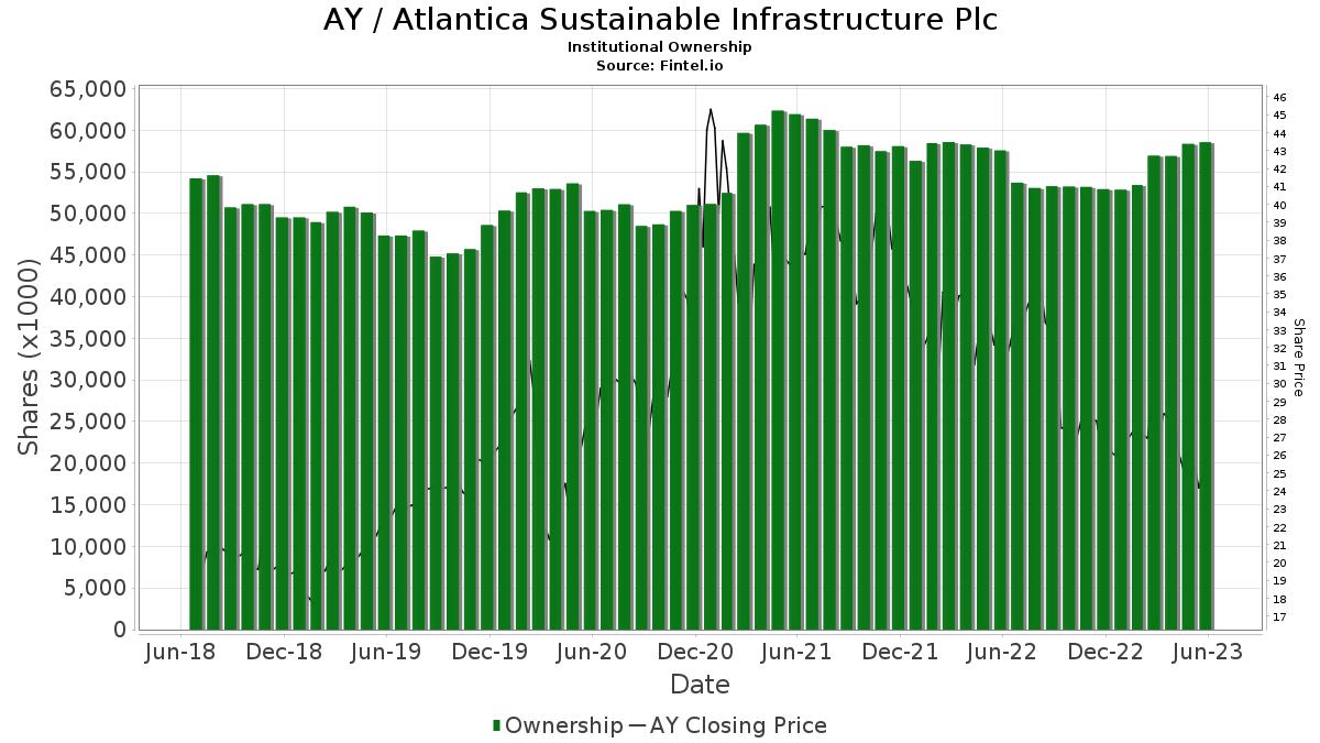 AY / Atlantica Yield plc Institutional Ownership