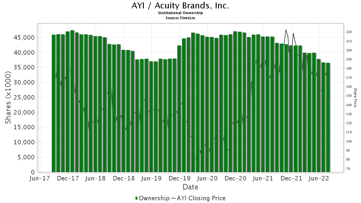 AYI / Acuity Brands, Inc. Institutional Ownership