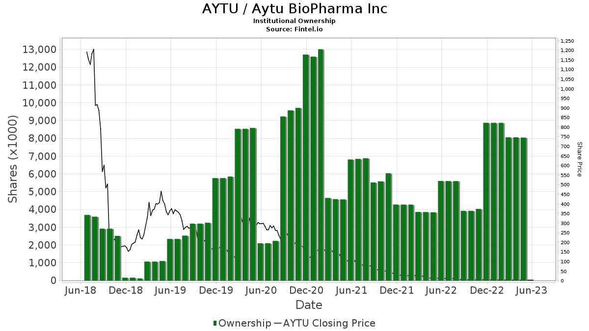 AYTU / Aytu BioScience, Inc. Institutional Ownership