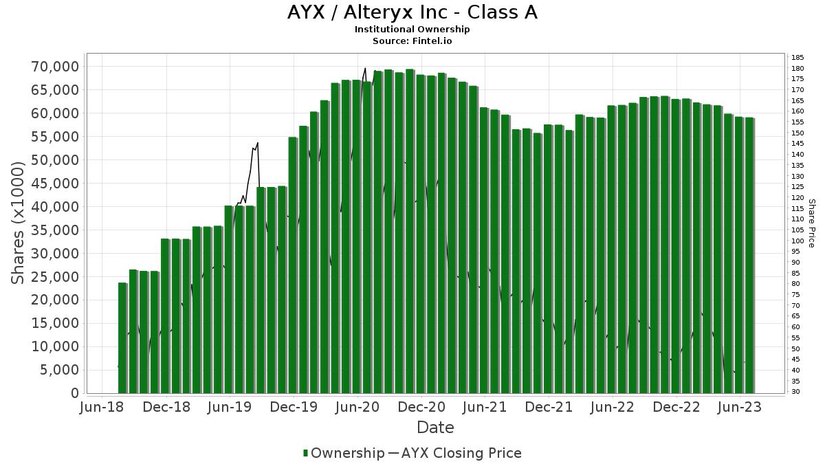 AYX / Alteryx Inc. Institutional Ownership