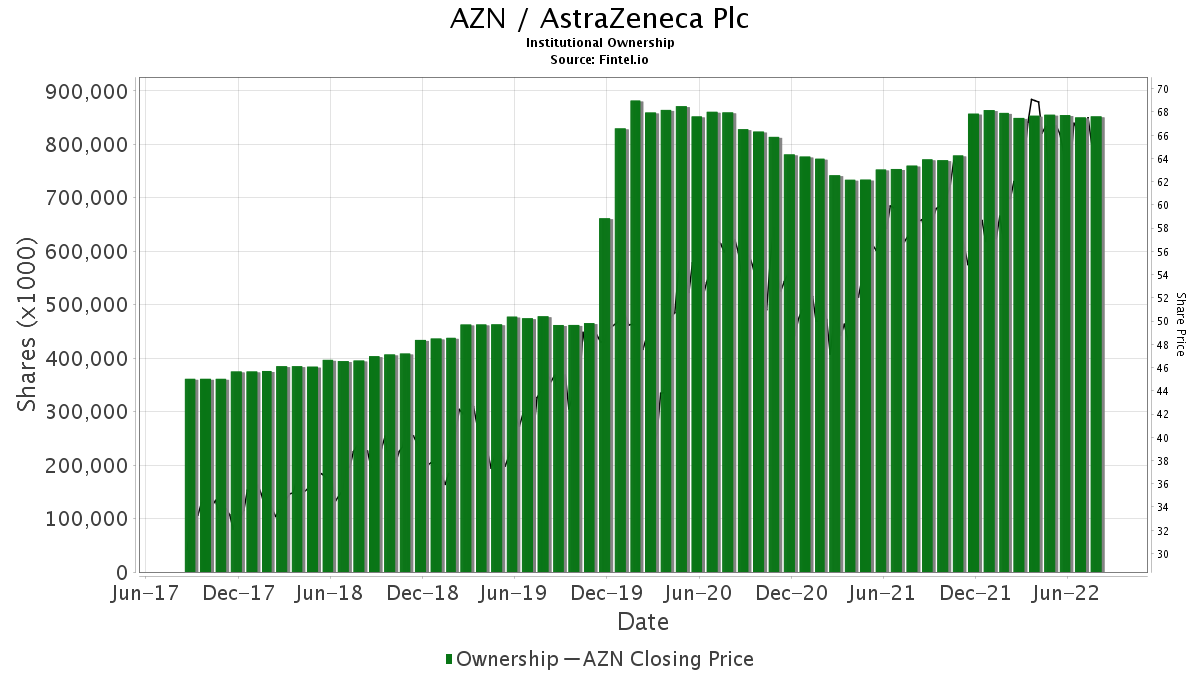 AZN / AstraZeneca Plc Institutional Ownership