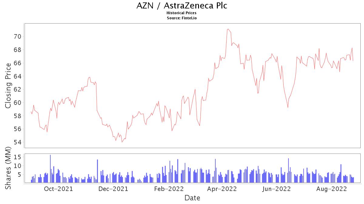 AZN Stock Price and News / AstraZeneca Plc - Stock Price ...