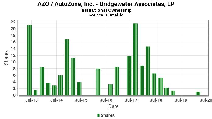 Bridgewater Associates, LP reports 55.31% decrease in  ownership of AZO / AutoZone, Inc.