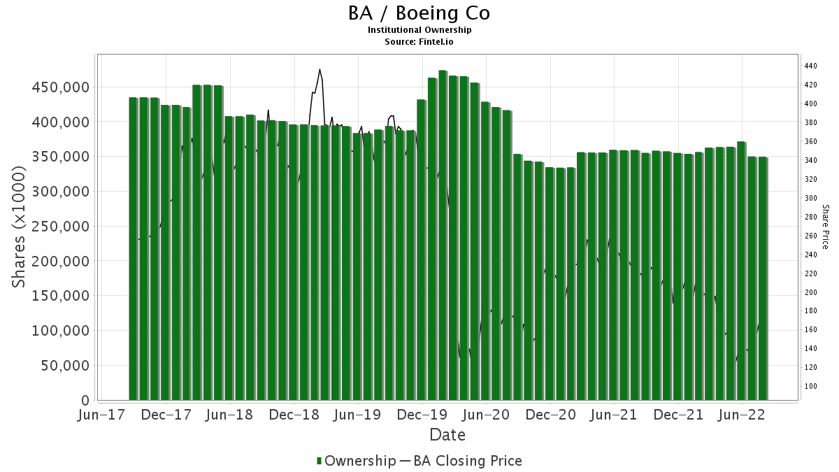 BA / Boeing Company (The) Institutional Ownership