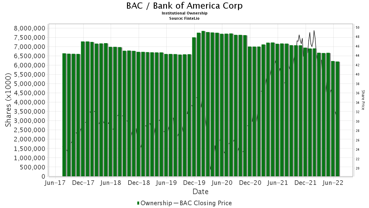 BAC / Bank of America Corp. Institutional Ownership