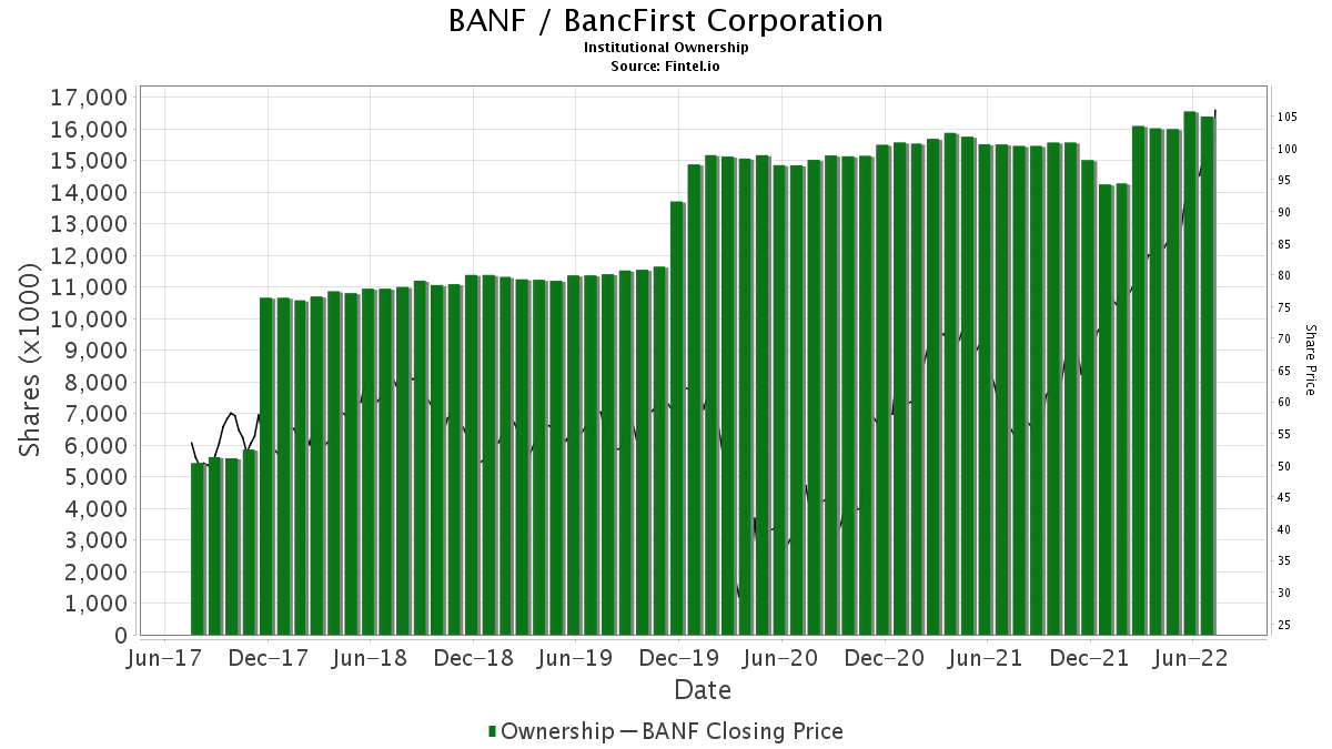 BANF / BancFirst Corp. Institutional Ownership