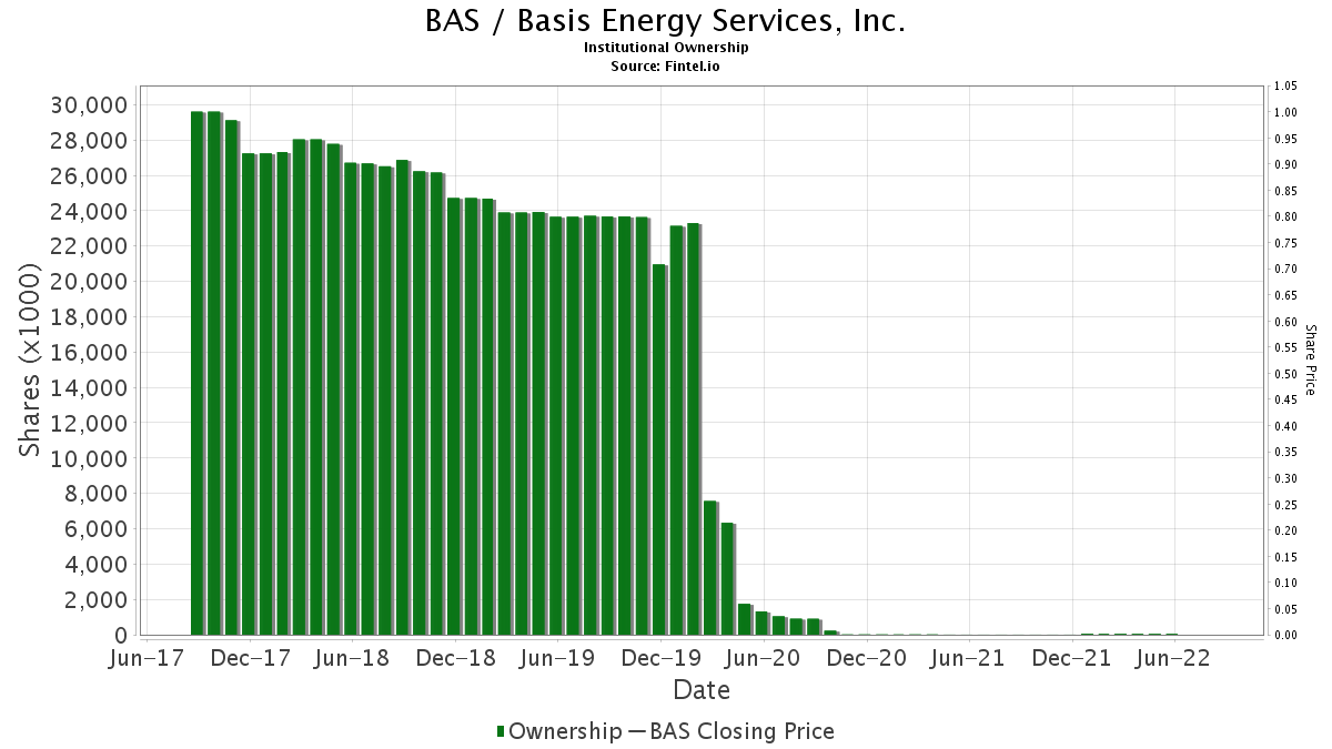 BAS / Basis Energy Services, Inc. Institutional Ownership